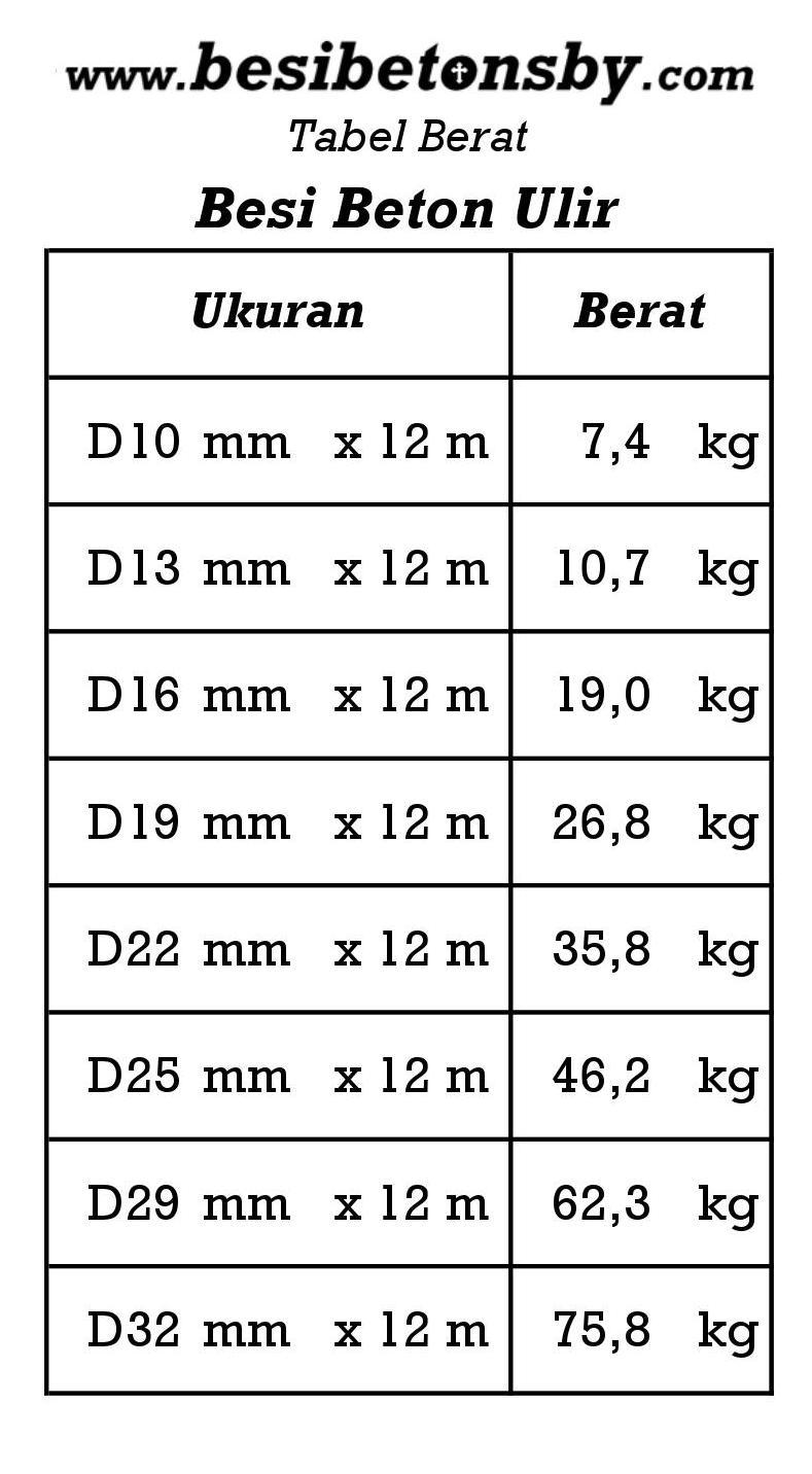 tabel berat ulir Besi Beton Surabaya
